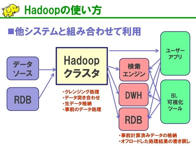 Hadoopの使い方    他システムと組み合わせて利用  Hadoop クラスタ  RDB  データ ソース  RDB  DWH  検索 エンジン  ユーザー アプリ  BI、 可視化 ツール  ・クレンジング処理  ・データ突き合わせ  ...