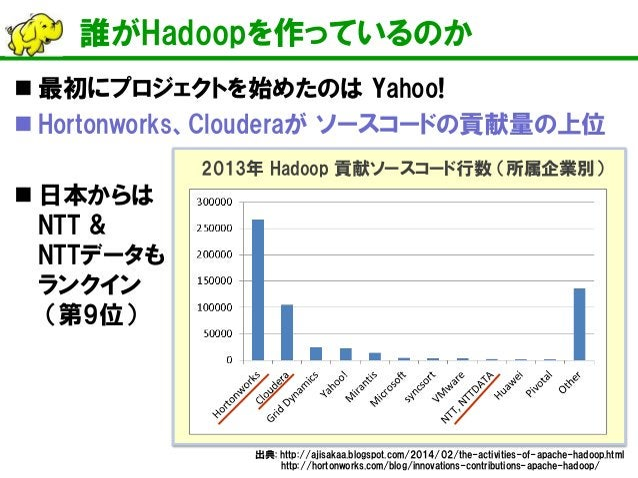誰がHadoopを作っているのか    最初にプロジェクトを始めたのは Yahoo!    Hortonworks、Clouderaが ソースコードの貢献量の上位    日本からは NTT & NTTデータも ランクイン (第9位)  出...