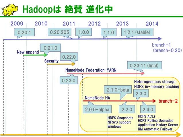Hadoopは 絶賛 進化中  2014  2010  2011  2013  2012  2009  branch-2  2.2.0  2.3.0  2.4.0  2.0.0-alpha  2.1.0-beta  branch-1  (bra...