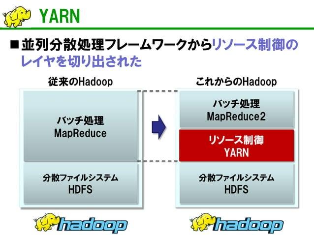 YARNを使いこなすと・・・  分散ファイルシステム  HDFS  バッチ処理 MapReduce2  リソース制御  YARN  ストリーム処理 Storm  ・・・・・・  インメモリ分散処理 Spark    YARNにより単一クラスタ...