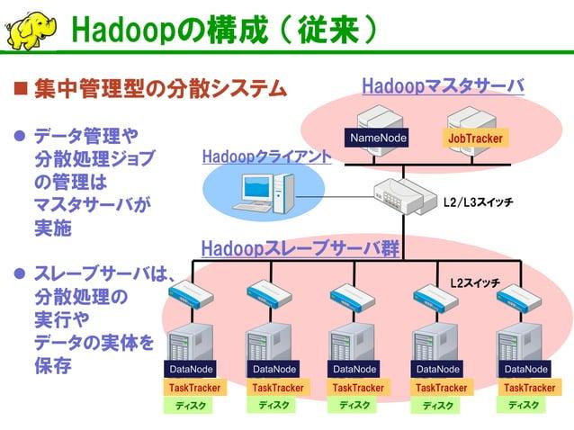 Hadoopの構成 (従来)    集中管理型の分散システム    データ管理や 分散処理ジョブ の管理は マスタサーバが 実施    スレーブサーバは、 分散処理の 実行や データの実体を 保存  Hadoopマスタサーバ  Hadoo...