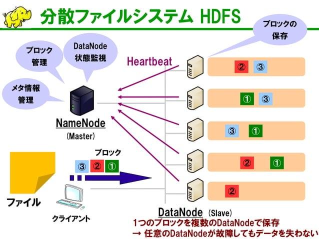 分散ファイルシステム HDFS  NameNode (Master)  DataNode (Slave)  クライアント  ②  ③  ①  ①  ①  ファイル  Heartbeat  メタ情報 管理  ブロック 管理  DataNode 状...