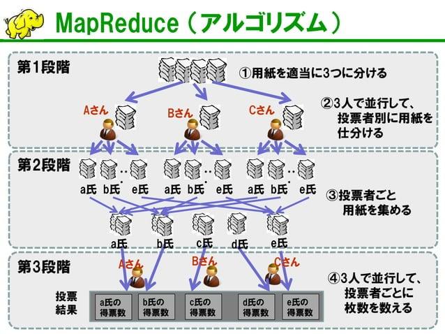 MapReduce (アルゴリズム)  Aさん  Bさん  Cさん  ①用紙を適当に3つに分ける  ・・ ・  ・・ ・  ・・ ・  a氏  b氏  e氏  a氏  b氏  e氏  a氏  b氏  e氏  ②3人で並行して、 投票者別に用紙を...