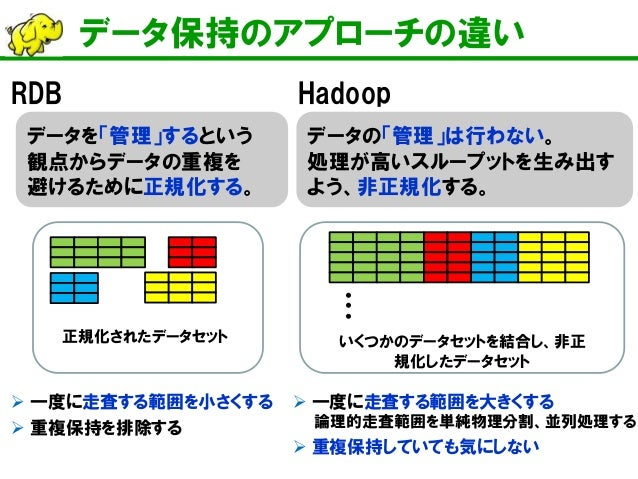 40分でわかるHadoop徹底入門 (Cloudera World Tokyo 2014 講演資料)