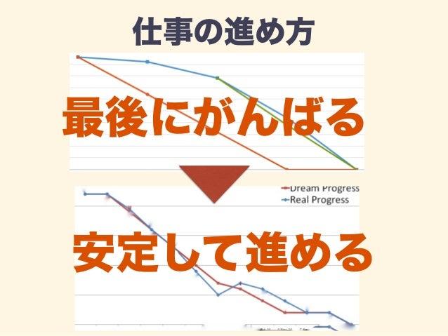 リリース成功率  ×1.5  Before After