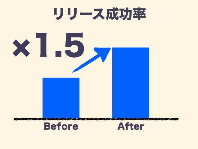 トラブル発生  -90%  Before After