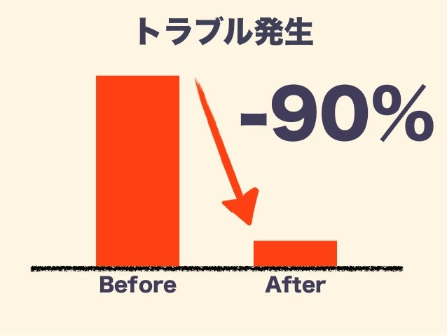 Bug率  -50%  Before After