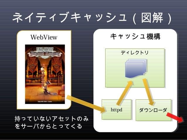 ネイティブキャッシュ(図解)  キキャャッッシシュュ機機構構  デディィレレククトトリリ  hhttttppdd  ダダウウンンロローーダダ  WebView  持っていないアセットのみ  をサーバからとってくる