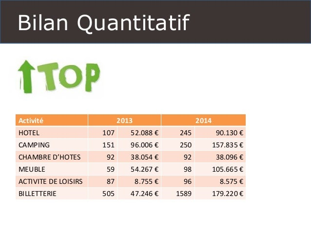 Bilan Quantitatif  Activité  2013  2014  HOTEL  107  52.088€  245  90.130 €  CAMPING  151  96.006€  250  157.835€  CHAMBRE...