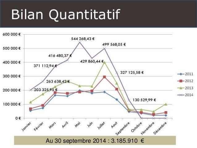 Bilan Quantitatif  Au 30 septembre 2014 : 3.185.910 €