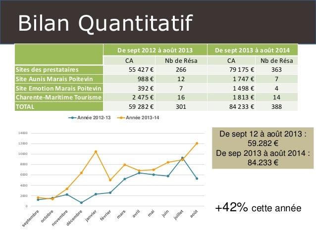 Bilan Quantitatif  De sept 2012 à août 2013  De sept 2013 à août 2014  CA  Nb de Résa  CA  Nb de Résa  Sites des prestatai...