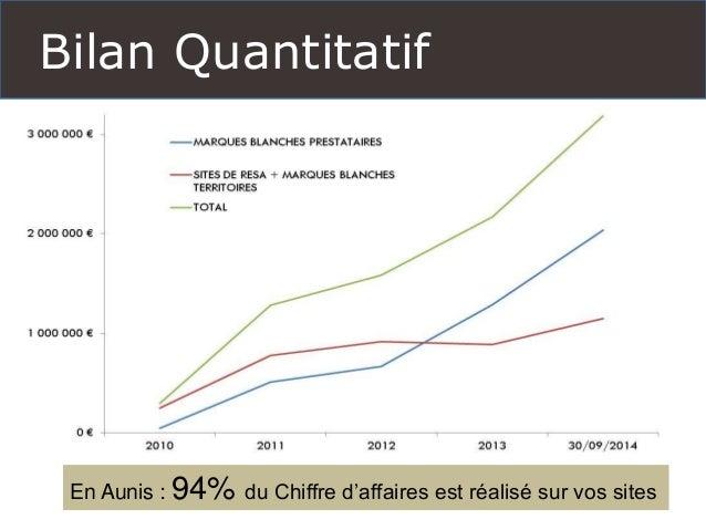 Bilan Quantitatif  En Aunis : 94% du Chiffre d'affaires est réalisé sur vos sites