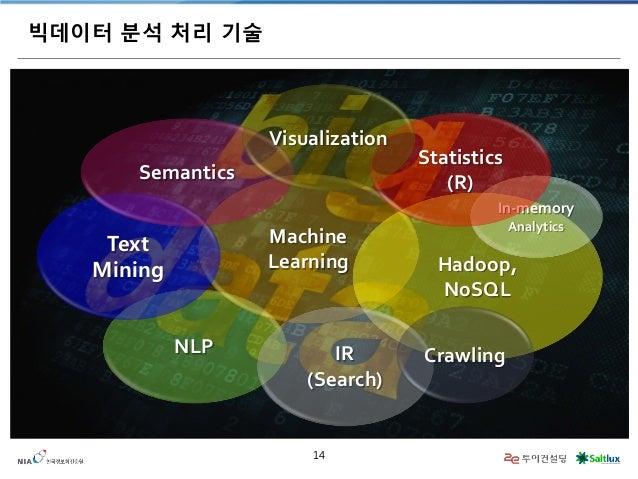 14  빅데이터 분석 처리 기술  NLP  Machine  Learning  Text  Mining  Hadoop,  NoSQL  IR  (Search)  Semantics  Crawling  In-memory  Ana...