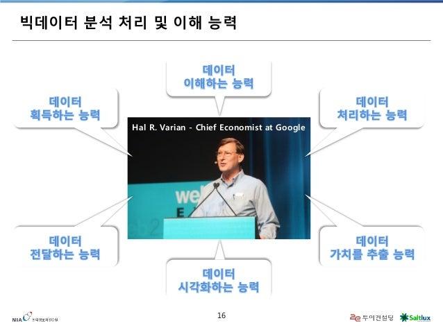 16  빅데이터 분석 처리 및 이해 능력  Hal R. Varian - Chief Economist at Google  데이터  획득하는 능력  데이터  처리하는 능력  데이터  이해하는 능력  데이터  전달하는 능력 ...