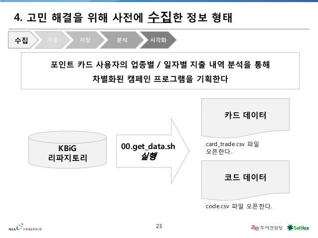 23  4. 고민 해결을 위해 사전에 수집한 정보 형태  포인트 카드 사용자의 업종별 / 일자별 지출 내역 분석을 통해 차별화된 캠페인 프로그램을 기획한다  KBiG  리파지토리  카드 데이터  코드 데이터  00.ge...