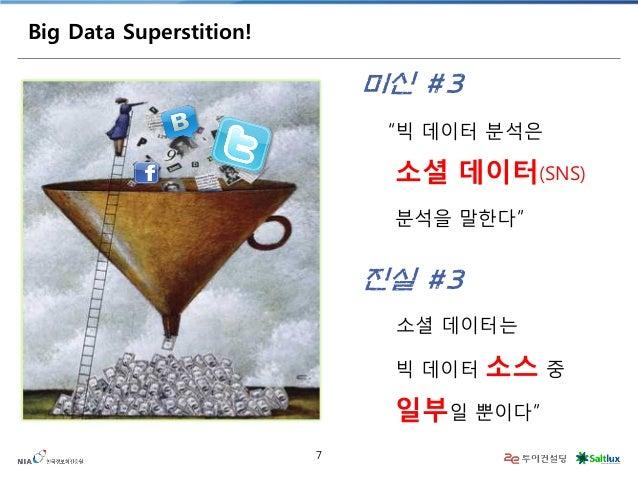 "7  Big Data Superstition!  ""빅 데이터 분석은  소셜 데이터(SNS)  분석을 말한다""  미신 #3  ""소셜 데이터는 빅 데이터 소스 중 일부일 뿐이다""  진실 #3"