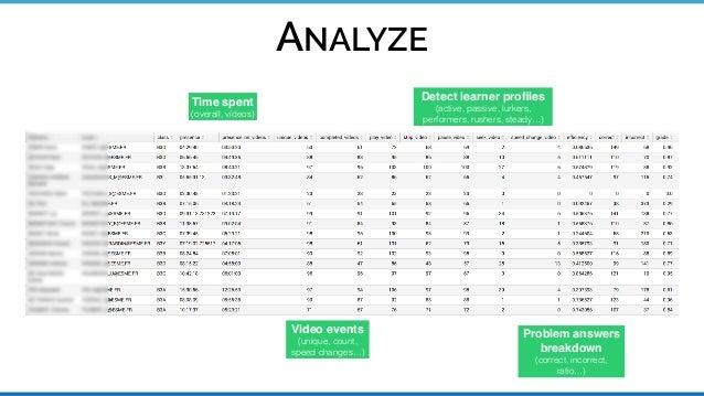 Analytics with Splunk (Open edX)