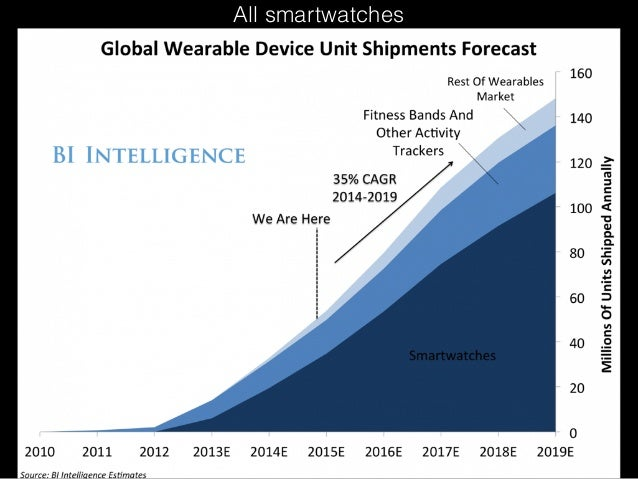 All smartwatches