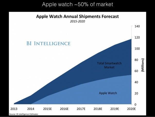 Apple watch ~50% of market