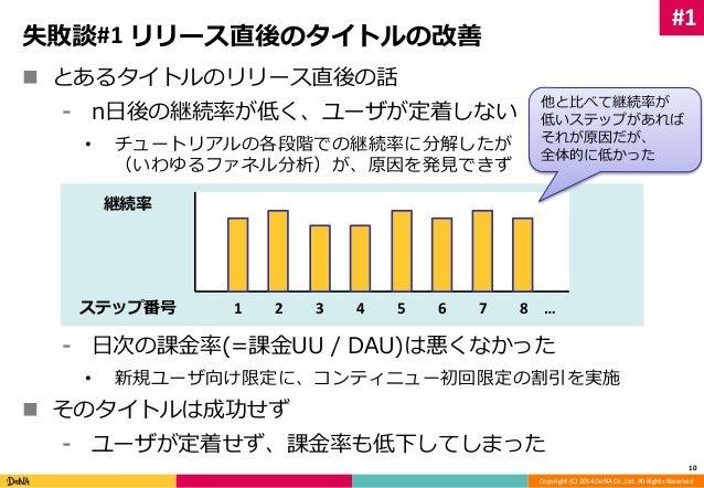 他と比べて継続率が  低いステップがあれば  それが原因だが、  全体的に低かった  Copyright (C) 2014 DeNA Co.,Ltd. All Rights Reserved.  失敗談#1 リリース直後のタイトルの改善   ...