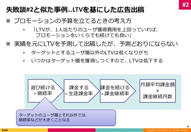 Copyright (C) 2014 DeNA Co.,Ltd. All Rights Reserved.  失敗談#2と似た事例…LTVを基にした広告出稿   プロモーションの予算を立てるときの考え方  • 「LTVが、1人当たりのユーザ獲...