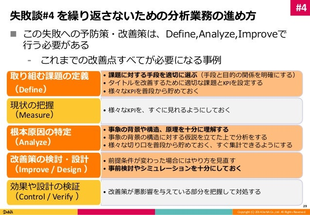 失敗談#4 を繰り返さないための分析業務の進め方   この失敗への予防策・改善策は、Define,Analyze,Improveで  Copyright (C) 2014 DeNA Co.,Ltd. All Rights Reserved. ...