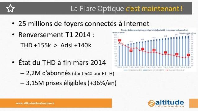 •Arcep, réunion multilatérales  •Mission France THD, observatoire  •Groupe Interop FTTH « SI et processus »  –Normaliser l...