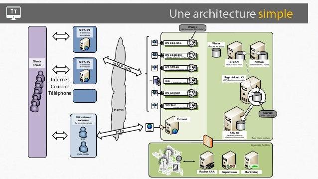 • Éligibilité  – Webservice elig carto V2R3 (Wimax)  – Webservice STBAN V1R6 (FTTH)  – Site vitrine DSP (récup prospects) ...