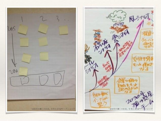 「2030年の働くの未来」を考えるTSPワークショップ「2030年の働くの未来」を考えるTSPワークショップ