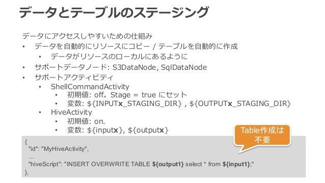 データとテーブルのステージング  データにアクセスしやすいための仕組み  • データを⾃自動的にリソースにコピー / テーブルを⾃自動的に作成  • データがリソースのローカルにあるように  • サポートデータノード: S3DataNode, ...