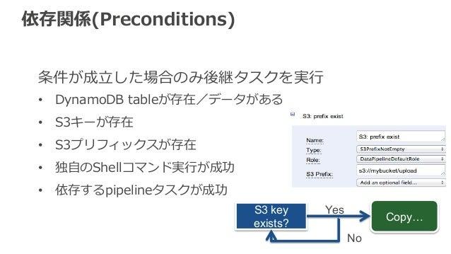 依存関係(Preconditions)  条件が成⽴立立した場合のみ後継タスクを実⾏行行  • DynamoDB tableが存在/データがある  • S3キーが存在  • S3プリフィックスが存在  • 独⾃自のShellコマンド実⾏行行が成...