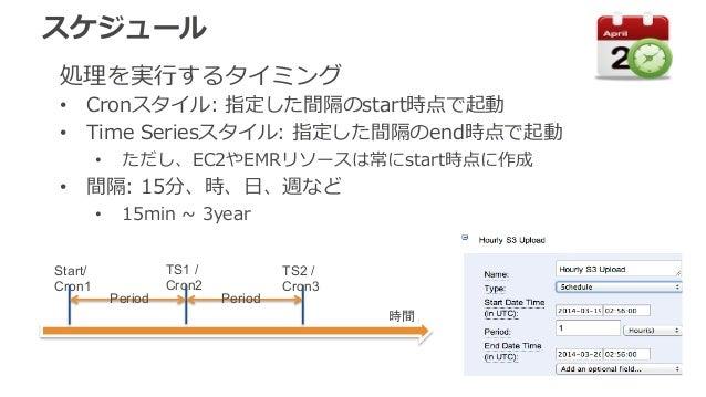 スケジュール  処理理を実⾏行行するタイミング  • Cronスタイル: 指定した間隔のstart時点で起動  • Time Seriesスタイル: 指定した間隔のend時点で起動  • ただし、EC2やEMRリソースは常にstart時点に作成...