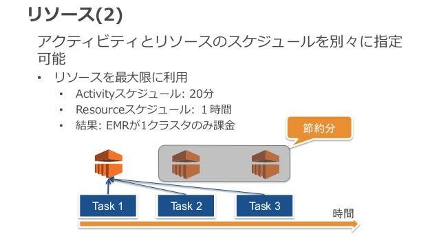 リソース(2)  アクティビティとリソースのスケジュールを別々に指定  可能  • リソースを最⼤大限に利利⽤用  • Activityスケジュール: 20分  • Resourceスケジュール: 1時間  • 結果: EMRが1クラスタのみ課...