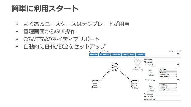 簡単に利利⽤用スタート  • よくあるユースケースはテンプレートが⽤用意  • 管理理画⾯面からGUI操作  • CSV/TSVのネイティブサポート  • ⾃自動的にEMR/EC2をセットアップ  ©2014, Amazon Web Servi...