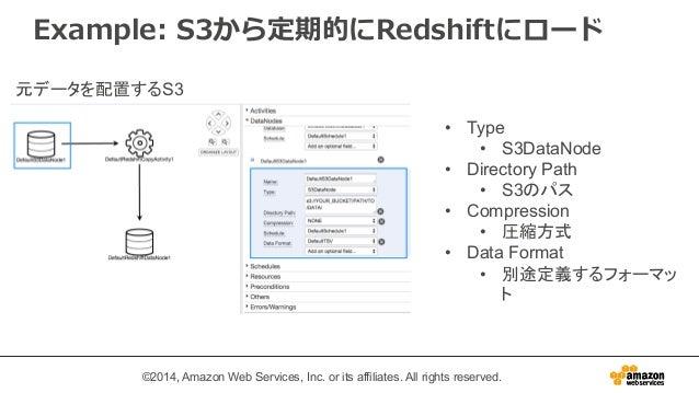 Example: S3から定期的にRedshiftにロード  • Type  • S3DataNode  • Directory Path  • S3のパス  • Compression  • 圧縮方式  • Data Format  • 別途...
