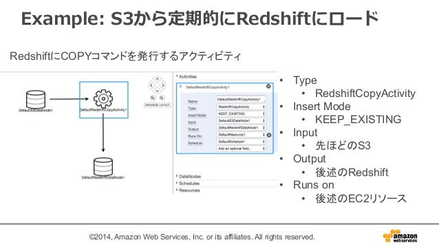 Example: S3から定期的にRedshiftにロード  • Type  • RedshiftCopyActivity  • Insert Mode  • KEEP_EXISTING  • Input  • 先ほどのS3  • Output...