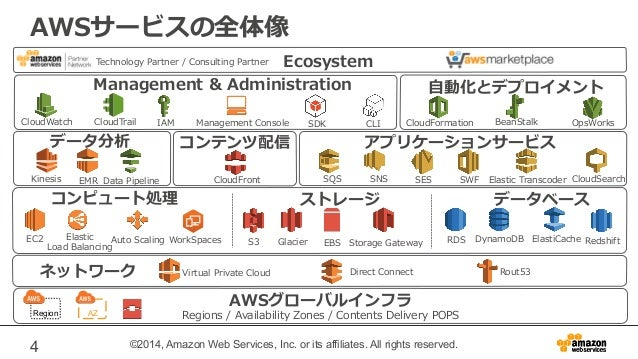 AWSサービスの全体像  Technology Partner / Consulting Partner Ecosystem  Management  Administration  CloudWatchCloudTrailIAMManagem...