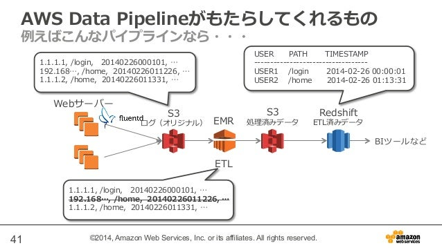 AWS Data Pipelineがもたらしてくれるもの  例例えばこんなパイプラインなら・・・  1.1.1.1, /login, 20140226000101, …  192.168…, /home, 20140226011226, …  ...