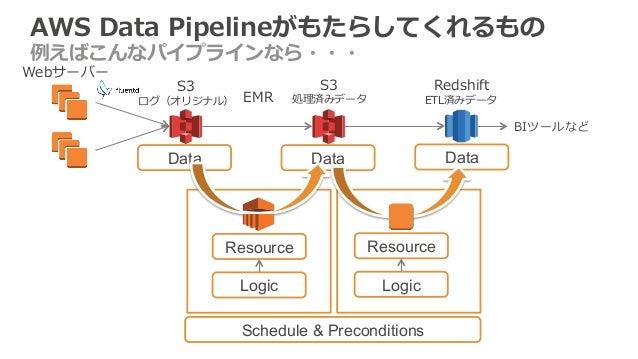 AWS Data Pipelineがもたらしてくれるもの  例例えばこんなパイプラインなら・・・  EMR  Redshift  ETL済みデータ  S3  ログ(オリジナル)  S3  処理理済みデータ  ©2014, Amazon Web ...