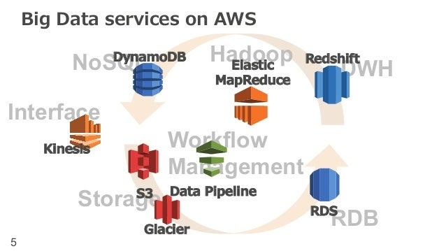 Big Data services on AWS  NoSDQynLam oDBRedshDiftWH  Interface  Storage  Data Pipeline  S3  Glacier  ©2014, Amazon Web Ser...