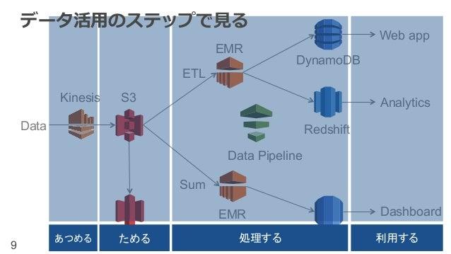データ活⽤用のステップで⾒見見る  EMR  Data Pipeline  EMR  DynamoDB  Redshift  S3  ©2014, Amazon Web Services, Inc. or its affiliates. All...