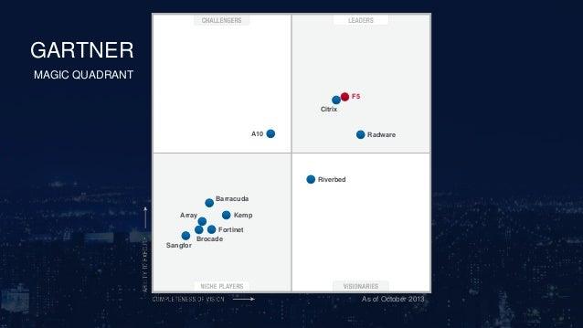 F5 Networks парадная дверь в облака