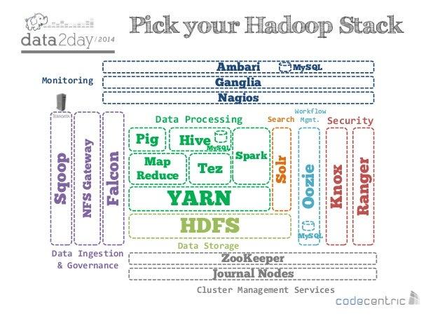 hadoop distributions cloudera vs hortonworks vs mapr pdf