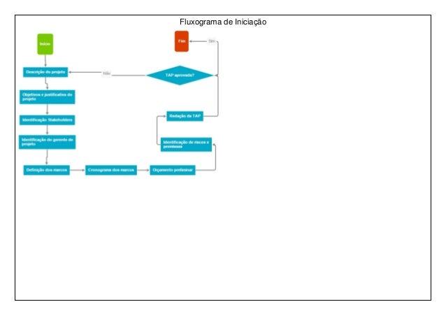 Fluxograma de Iniciação
