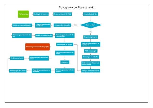 Fluxograma de Planejamento
