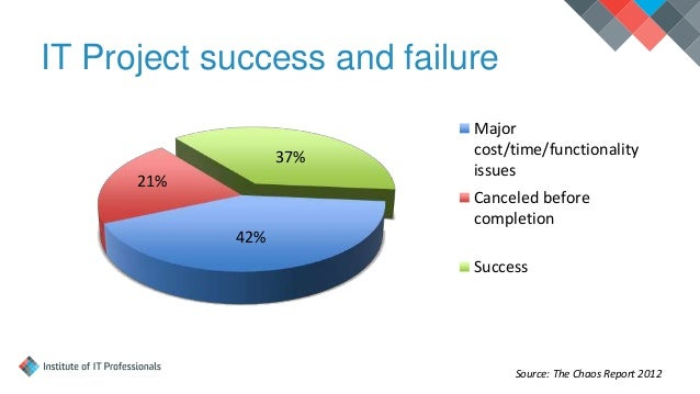 failed it projects Project management disciplines have been a part of it for many years so why are so many challenges still directly associated with how a project is managed.