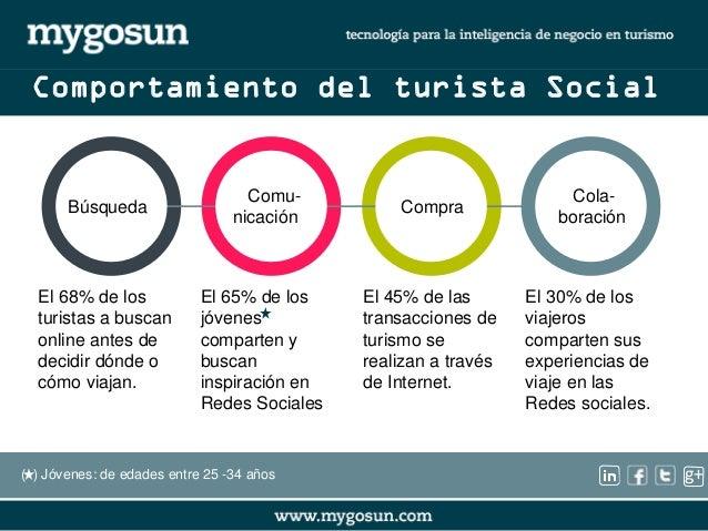 g+  Comportamiento del turista Social  Búsqueda  Comu-nicación  Compra  Cola-boración  El 45% de las  transacciones de  tu...