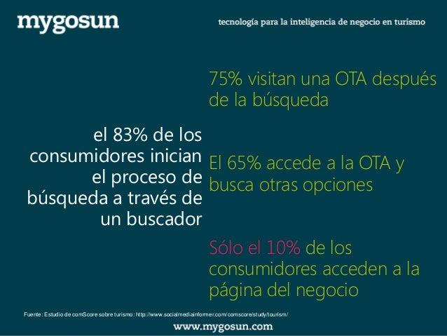 el 83% de los consumidores inician el proceso de búsqueda a través de un buscador  75% visitan una OTA después de la búsqu...