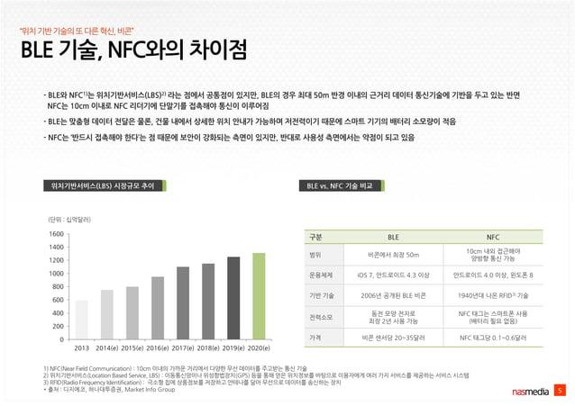 BLE 기술, NFC와의 차이점 5 위치기반서비스(LBS) 시장규모 추이 구분 BLE NFC 범위 비콘에서 최장 50m 10cm 내외 접근해야 양방향 통신 가능 운용체제 iOS 7, 안드로이드 4.3 이상 안드로이드 4...
