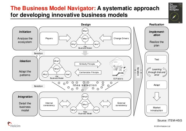 55 Business Models to Revolutionize your Business by ...